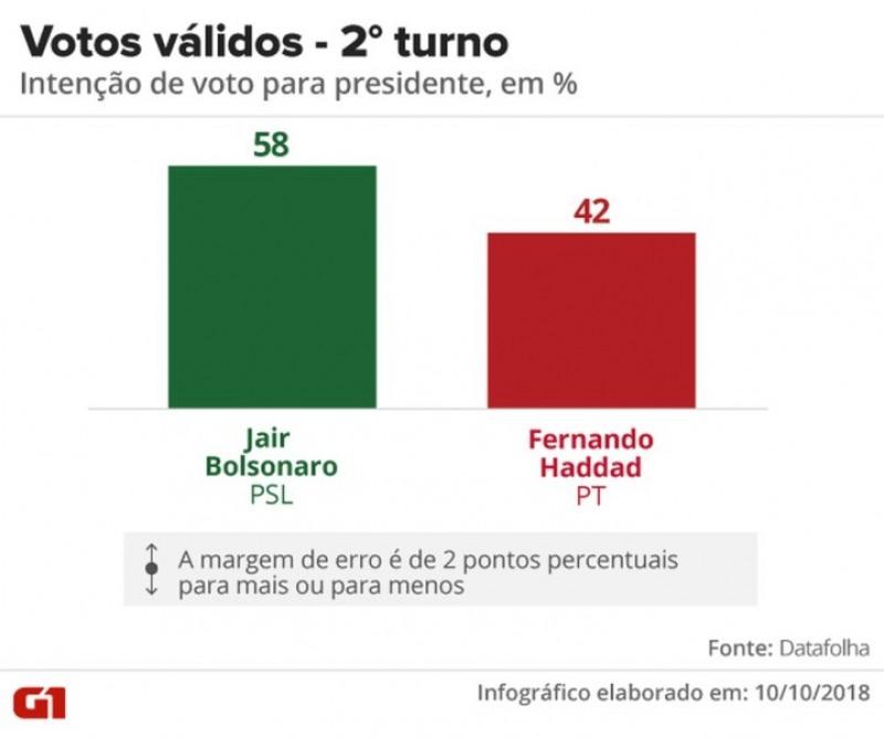 Pesquisa Datafolha - Votos válidos, segundo turno entre Jair Bolsonaro e Fernando Haddad (Foto: Arte/G1)