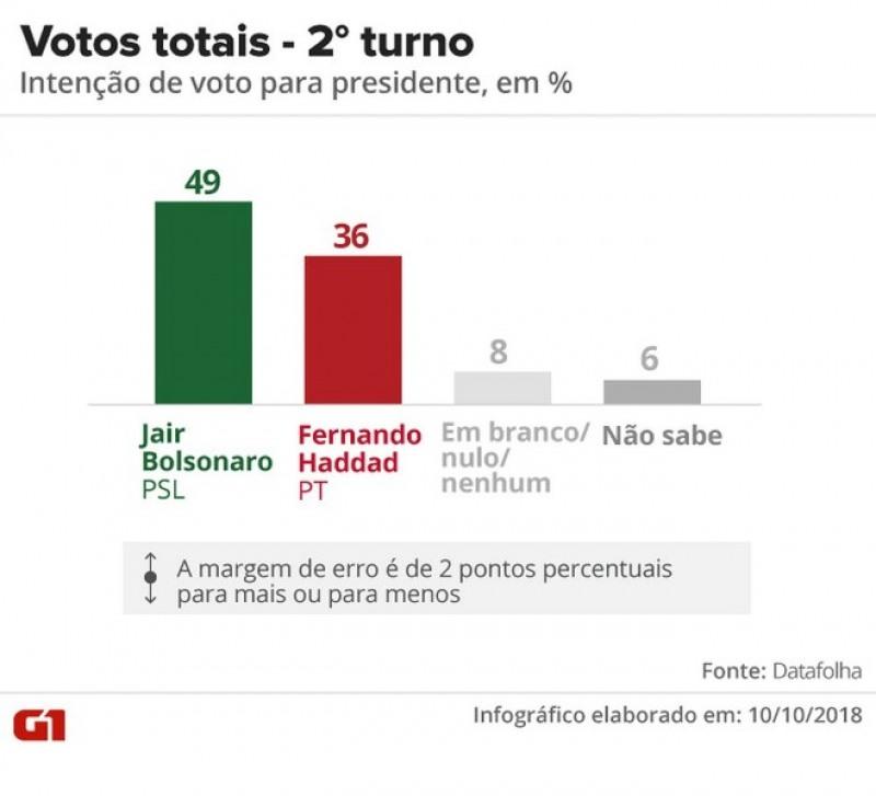 Pesquisa Datafolha - Votos totais, segundo turno entre Jair Bolsonaro e Fernando Haddad (Foto: Arte/G1)